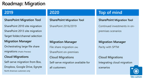 "SharePoint migration tools roadmap. The ""Cloud Migrations"" tool in the table refers to the Mover tool acquisition. (Source: Microsoft Ignite session BRK3006)"