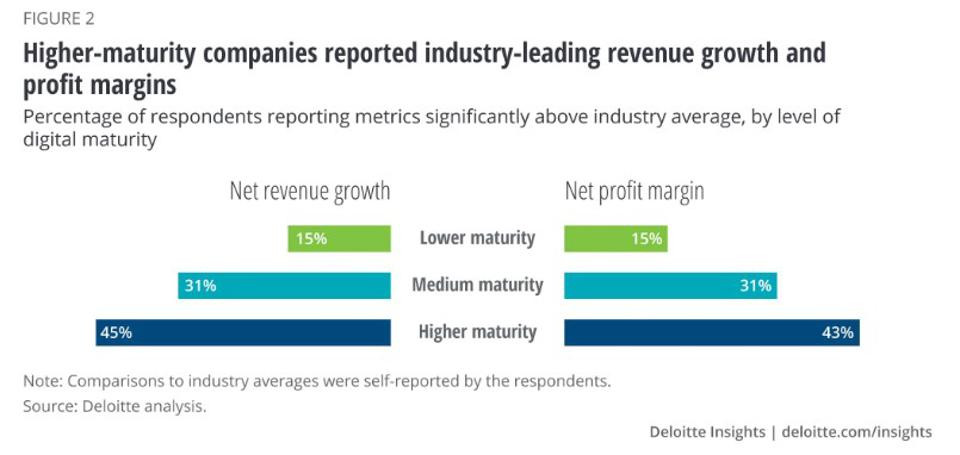 DELOITTE INSIGHTS: UNCOVERING THE CONNECTION BETWEEN DIGITAL MATURITY AND FINANCIAL PERFORMANCE