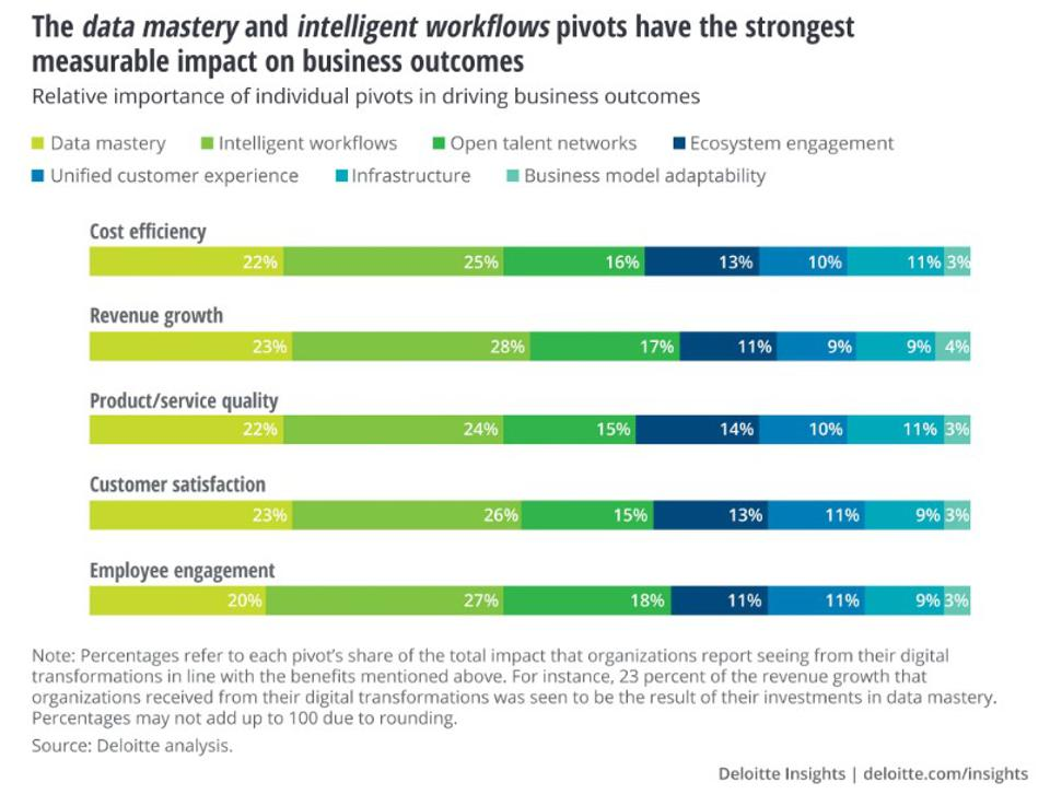 DELOITTE INSIGHTS, UNCOVERING THE CONNECTION BETWEEN DIGITAL MATURITY AND FINANCIAL PERFORMANCE