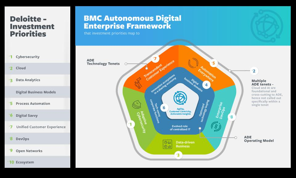 BMC, THE AUTONOMOUS DIGITAL ENTERPRISE