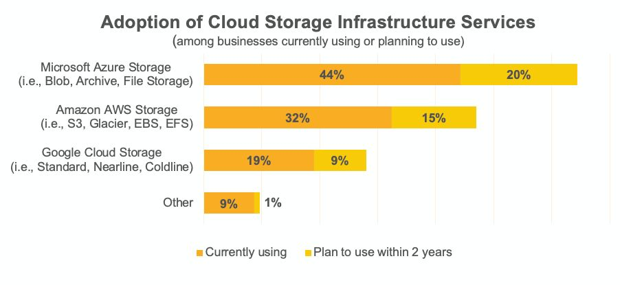 Image source: Spiceworks storage trends 2020 and beyond-Marketing reports