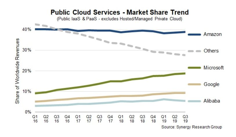 Image source: Latest Public Cloud Market Share and Beyond