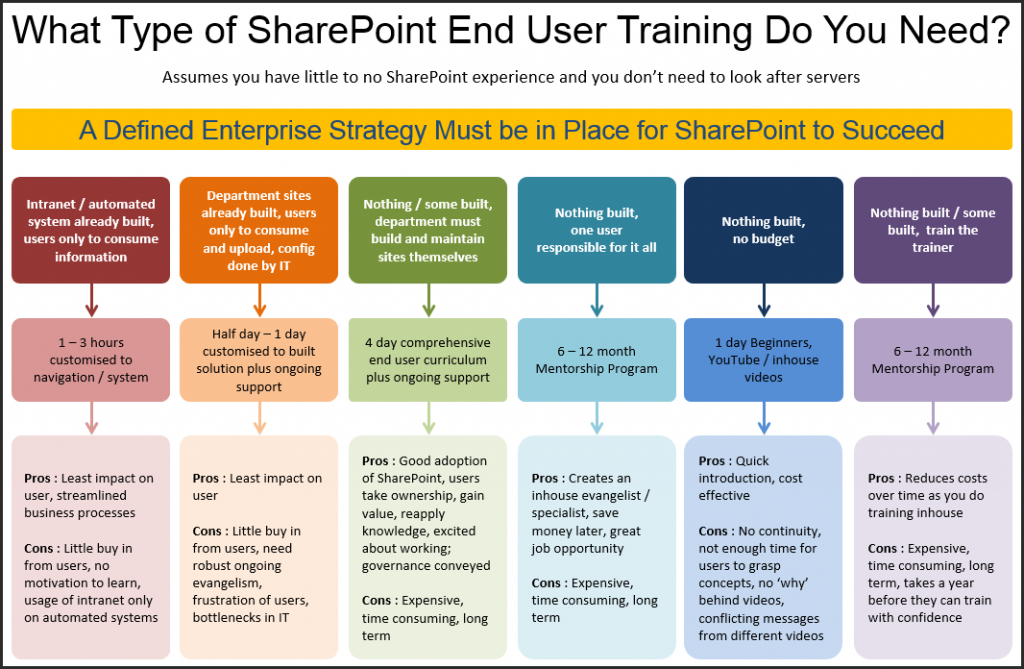 What-type-of-SharePoint-end-user-training-do-you-need