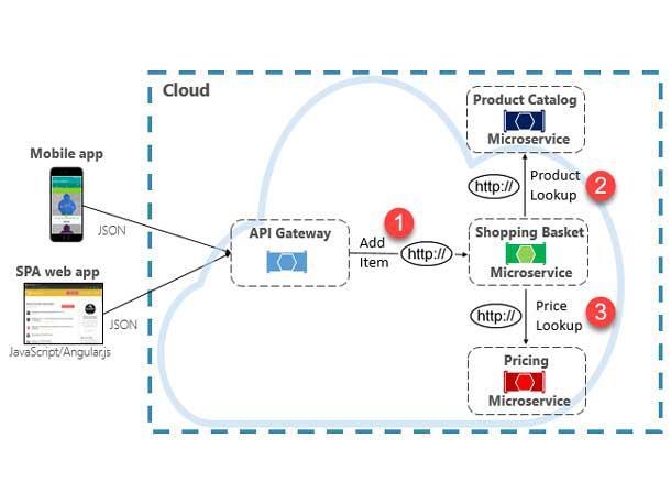 azure-communication-services