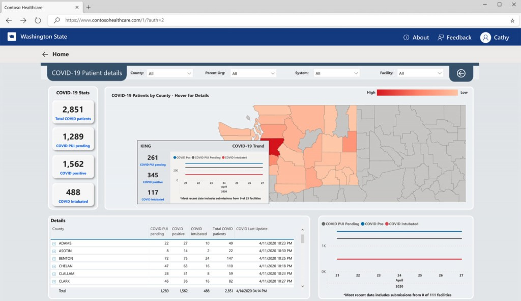 The Washington Healthcare Emergency and Logistics Tracking Hub (WA HEALTH), which runs on Microsoft Azure, allows public health officials and hospitals across the state to track and share key information related to the COVID-19 pandemic.