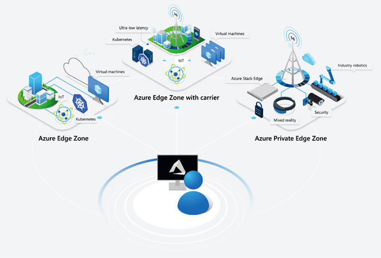 The first Edge Zone with Carrier deployments will be on AT&T's 5G network, in Atlanta, Dallas, and Los Angeles. Image: Microsoft